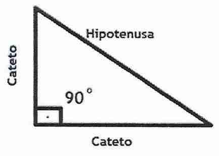 O triângulo retângulo de Pitágoras