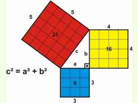 Verificação geométrica do Teorema de Pitágoras; neste caso: 9+16=25. Simbologia dos Números.