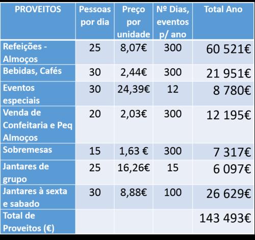 Como Fazer um Plano de Negócios. Plano de Vendas Ano Velocidade de Cruzeiro