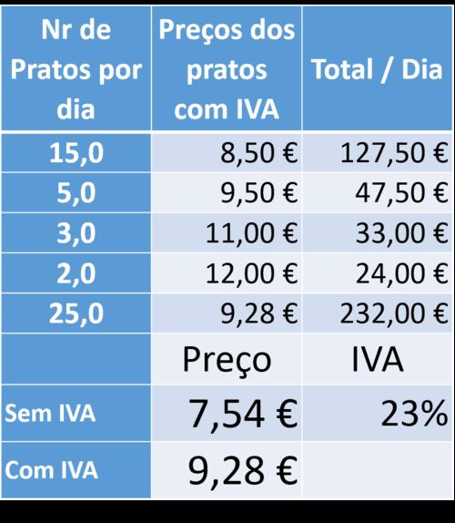 Vendas com IVA Máximo