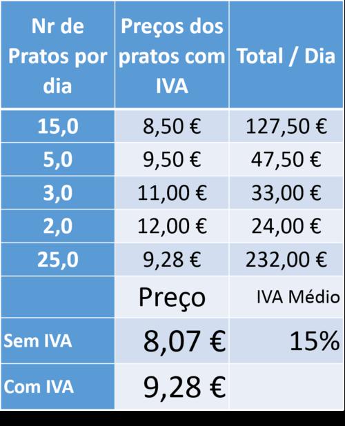 Vendas com IVA Médio